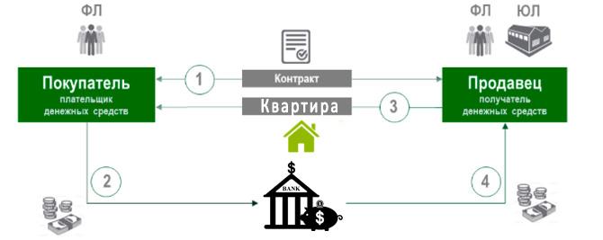 Как работает аккредитив