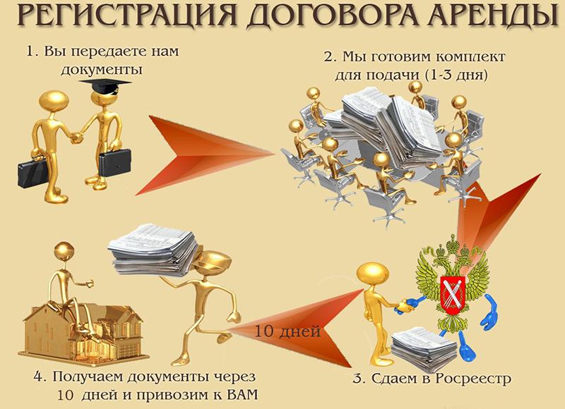 Процесс регистрации договора аренды