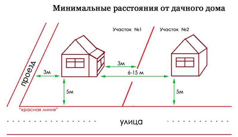 Расстояние между частными домами